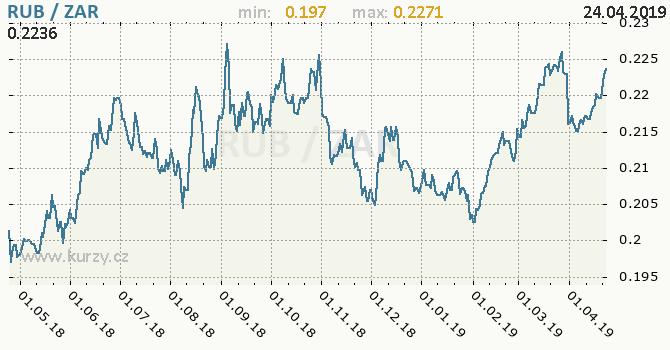 Vývoj kurzu RUB/ZAR - graf