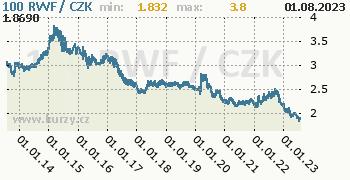 Rwandský frank graf RWF / CZK denní hodnoty, 10 let, formát 350 x 180 (px) PNG