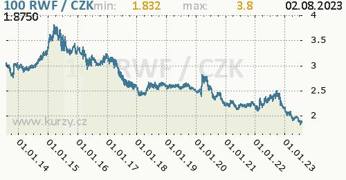 Rwandský frank graf RWF / CZK denní hodnoty, 10 let, formát 500 x 260 (px) PNG