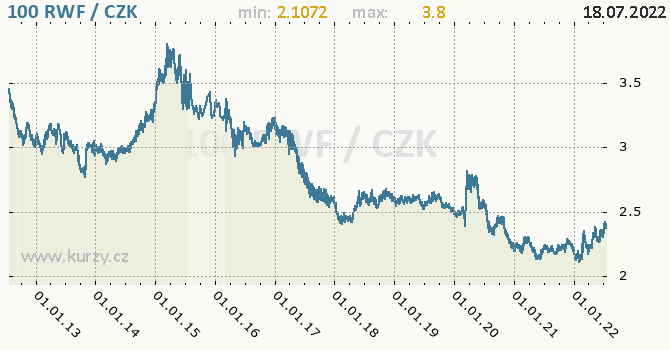 Rwandský frank graf RWF / CZK denní hodnoty, 10 let, formát 670 x 350 (px) PNG