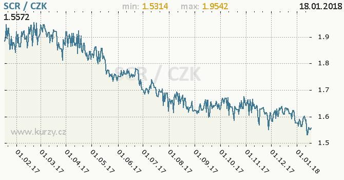 Graf česká koruna a seychelská rupie