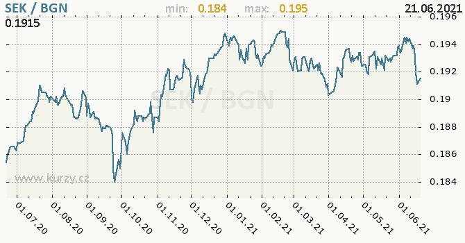 Vývoj kurzu SEK/BGN - graf