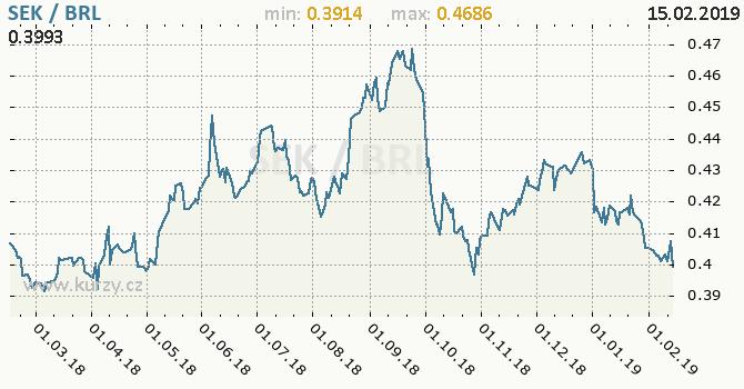 Vývoj kurzu SEK/BRL - graf