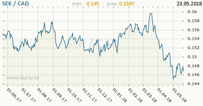 Vývoj kurzu SEK/CAD - graf