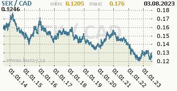Graf SEK / CAD denní hodnoty, 10 let, formát 350 x 180 (px) PNG
