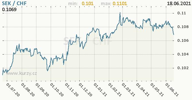 Vývoj kurzu SEK/CHF - graf