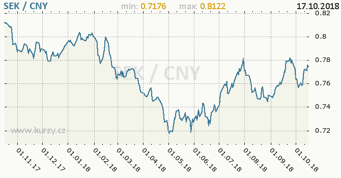 Vývoj kurzu SEK/CNY - graf