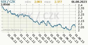 Švédská koruna graf SEK / CZK denní hodnoty, 1 rok, formát 350 x 180 (px) PNG