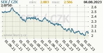 Švédská koruna graf SEK / CZK denní hodnoty, 2 roky, formát 350 x 180 (px) PNG
