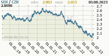 Švédská koruna graf SEK / CZK denní hodnoty, 5 let, formát 350 x 180 (px) PNG