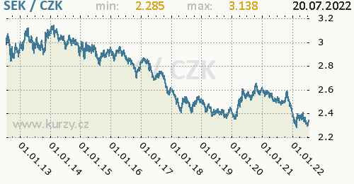 Švédská koruna graf SEK / CZK denní hodnoty, 10 let, formát 500 x 260 (px) PNG