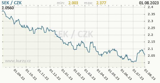 Švédská koruna graf SEK / CZK denní hodnoty, 1 rok, formát 670 x 350 (px) PNG