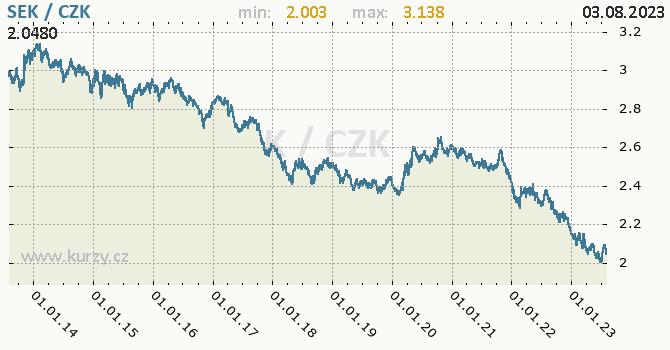 Švédská koruna graf SEK / CZK denní hodnoty, 10 let, formát 670 x 350 (px) PNG