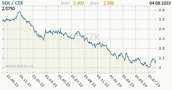 Švédská koruna graf SEK / CZK denní hodnoty, 2 roky, formát 670 x 350 (px) PNG