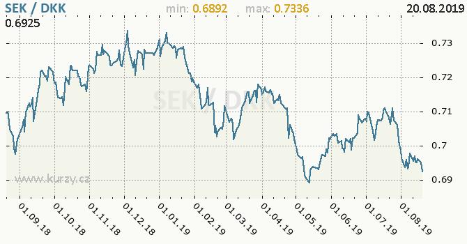 Vývoj kurzu SEK/DKK - graf