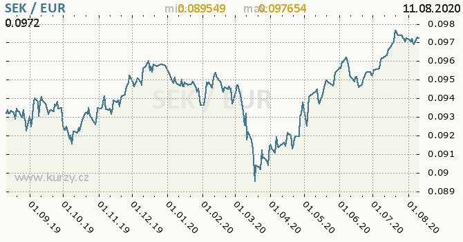 Vývoj kurzu SEK/EUR - graf