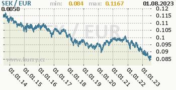 Graf SEK / EUR denní hodnoty, 10 let, formát 350 x 180 (px) PNG