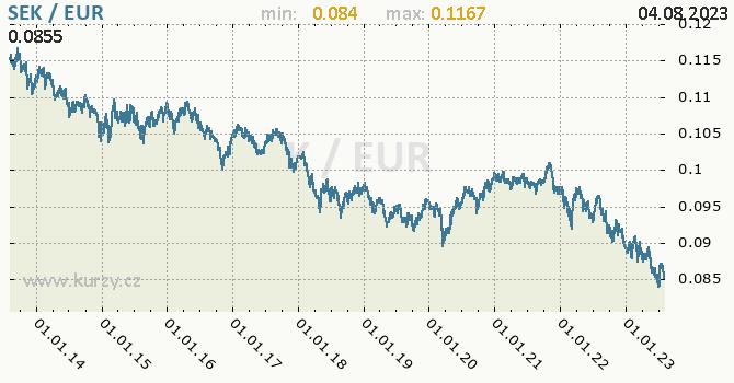 Graf SEK / EUR denní hodnoty, 10 let, formát 670 x 350 (px) PNG