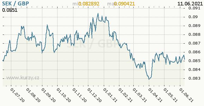 Vývoj kurzu SEK/GBP - graf