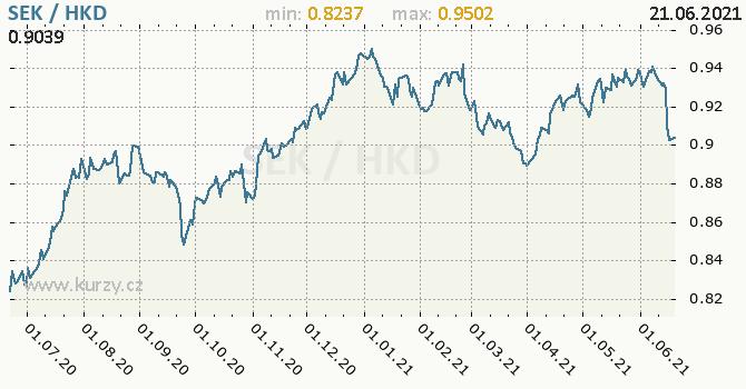 Vývoj kurzu SEK/HKD - graf