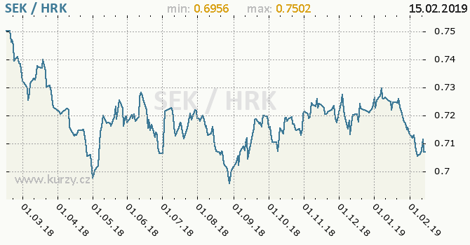 Vývoj kurzu SEK/HRK - graf