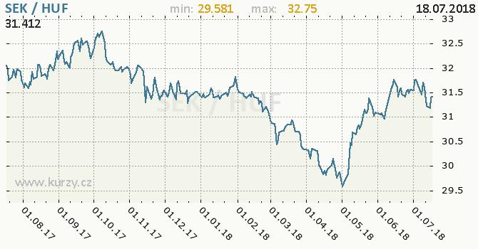 Vývoj kurzu SEK/HUF - graf