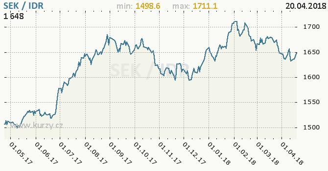 Vývoj kurzu SEK/IDR - graf