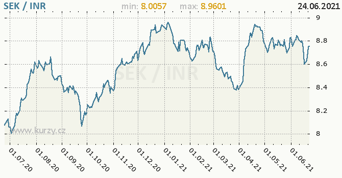 Vývoj kurzu SEK/INR - graf