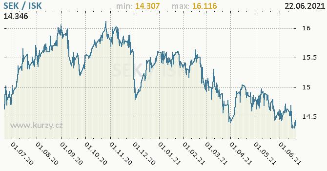 Vývoj kurzu SEK/ISK - graf