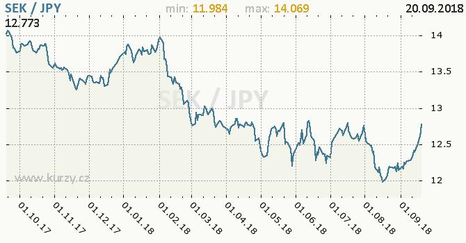 Vývoj kurzu SEK/JPY - graf