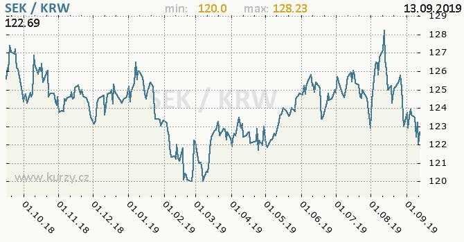 Vývoj kurzu SEK/KRW - graf