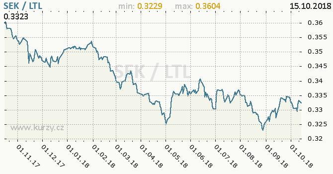 Vývoj kurzu SEK/LTL - graf