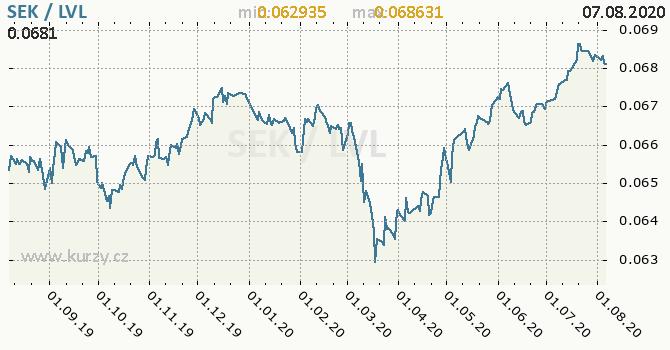 Vývoj kurzu SEK/LVL - graf