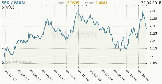 Vývoj kurzu SEK/MXN - graf