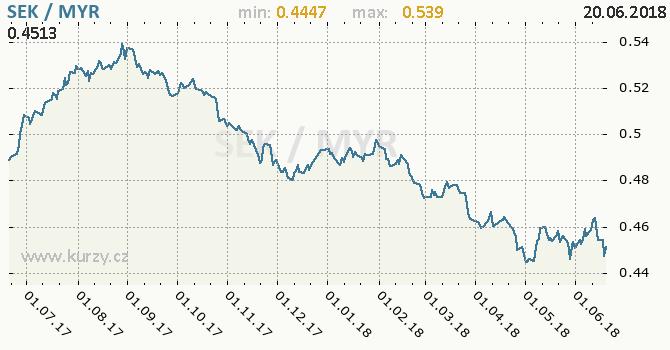 Vývoj kurzu SEK/MYR - graf