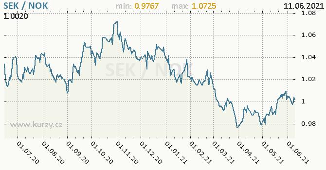 Vývoj kurzu SEK/NOK - graf