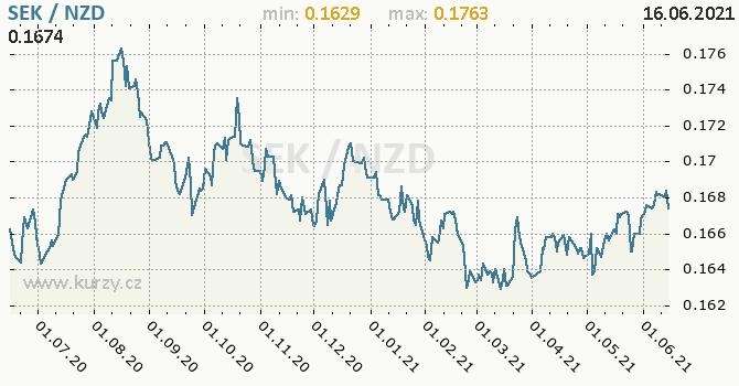 Vývoj kurzu SEK/NZD - graf