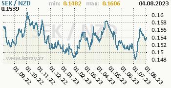 Graf SEK / NZD denní hodnoty, 1 rok, formát 350 x 180 (px) PNG