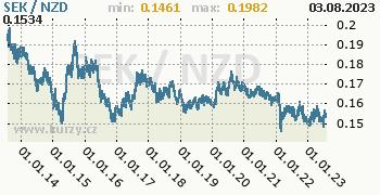 Graf SEK / NZD denní hodnoty, 10 let, formát 350 x 180 (px) PNG