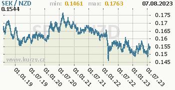 Graf SEK / NZD denní hodnoty, 5 let, formát 350 x 180 (px) PNG