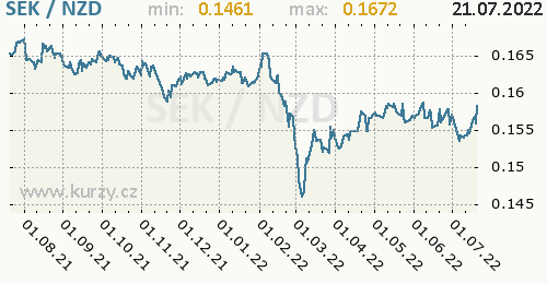 Graf SEK / NZD denní hodnoty, 1 rok, formát 500 x 260 (px) PNG