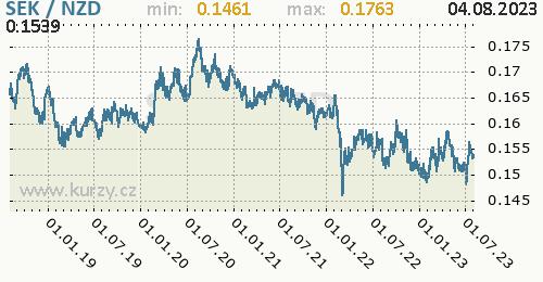 Graf SEK / NZD denní hodnoty, 5 let, formát 500 x 260 (px) PNG