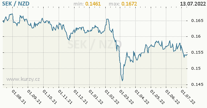 Graf SEK / NZD denní hodnoty, 1 rok, formát 670 x 350 (px) PNG