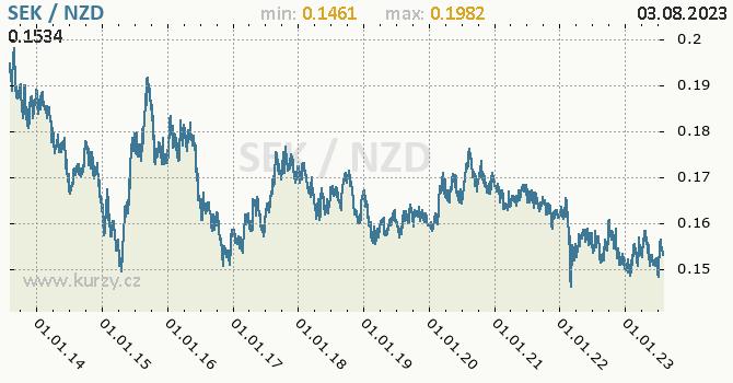 Graf SEK / NZD denní hodnoty, 10 let, formát 670 x 350 (px) PNG