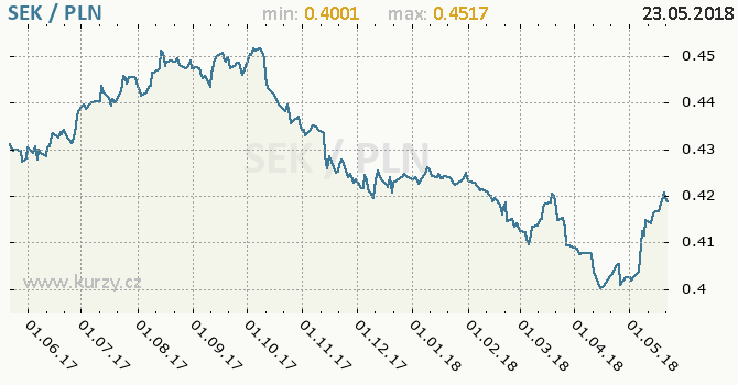 Vývoj kurzu SEK/PLN - graf