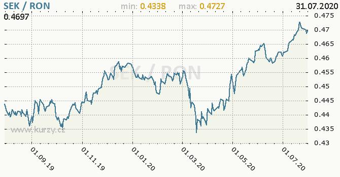Vývoj kurzu SEK/RON - graf