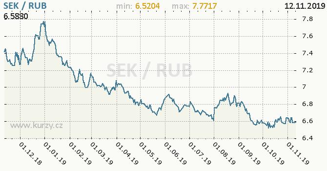 Vývoj kurzu SEK/RUB - graf