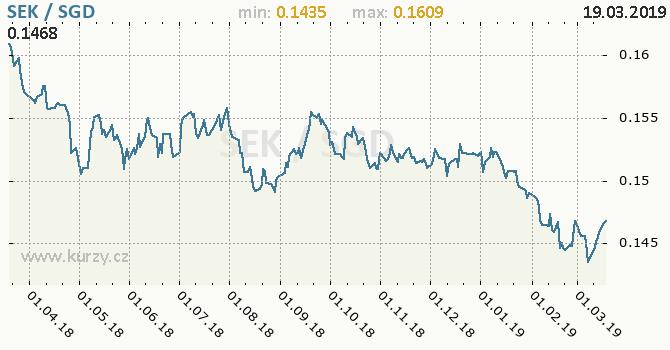 Vývoj kurzu SEK/SGD - graf