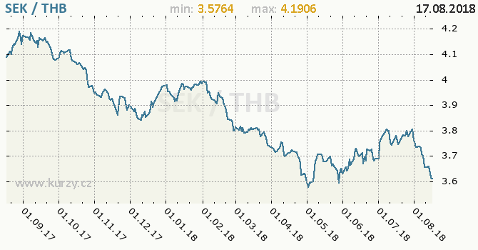 Vývoj kurzu SEK/THB - graf