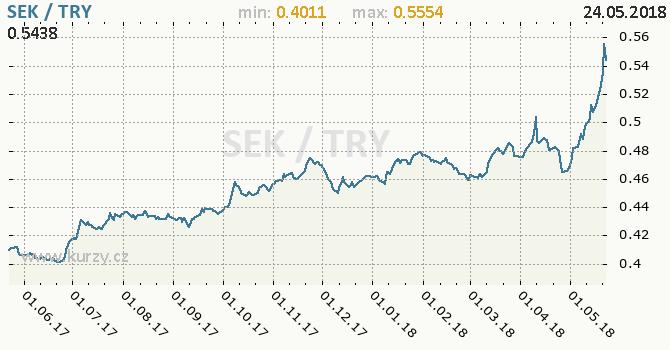 Vývoj kurzu SEK/TRY - graf